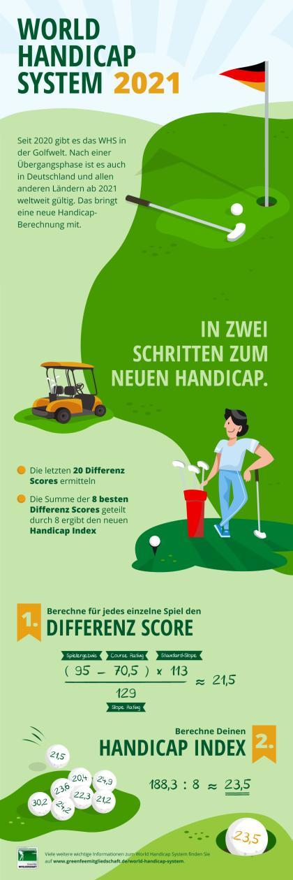 World Handicap System berechnen - Infografik